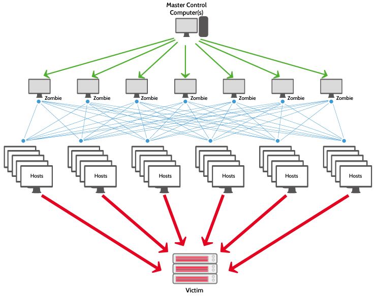 DDos attack layer 7